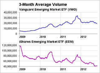 VWO と EEM の出来高推移