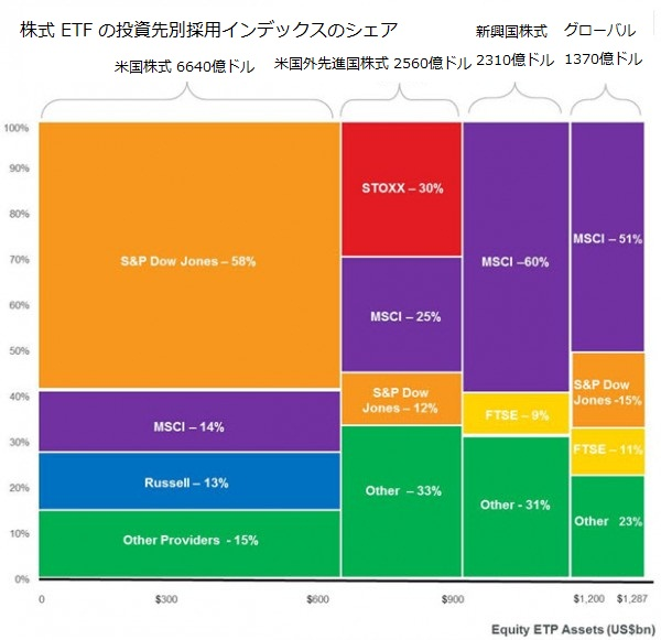株式 ETF の投資先別採用インデックスのシェア