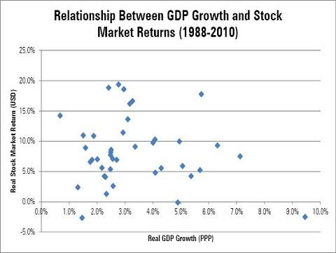GDP 成長率と株式リターン