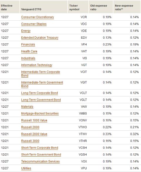 Vanguard ETF のコスト値下げ (2012年12月)