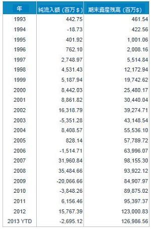 SPY の資産残高の推移