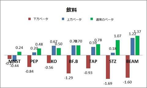 飲料セクターの上方ベータと下方ベータ