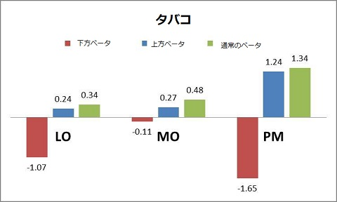タバコセクターの上方ベータと下方ベータ