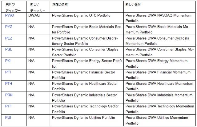 PowerShares セクター ETF の変更