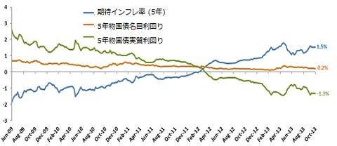 日本の期待インフレ率