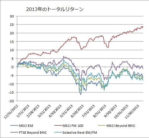 新興国・フロンティア市場株式のリターン