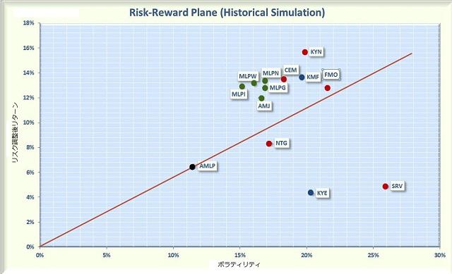 MLP ファンドのリスクとリターン