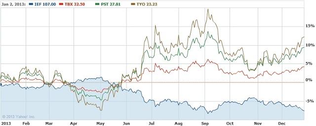インバース型債券 ETF