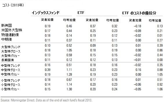 ミューチュアルファンドと ETF のコストの違い