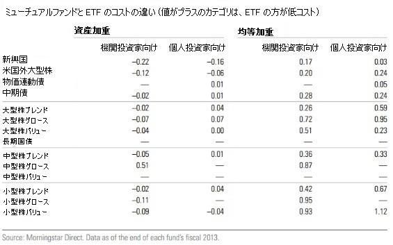 ミューチュアルファンドと ETF のコストの違い (機関投資家向けと個人投資家向け)