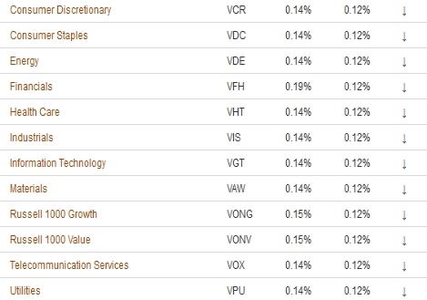 Vanguard セクター ETF のコスト引き下げ(12月23日)