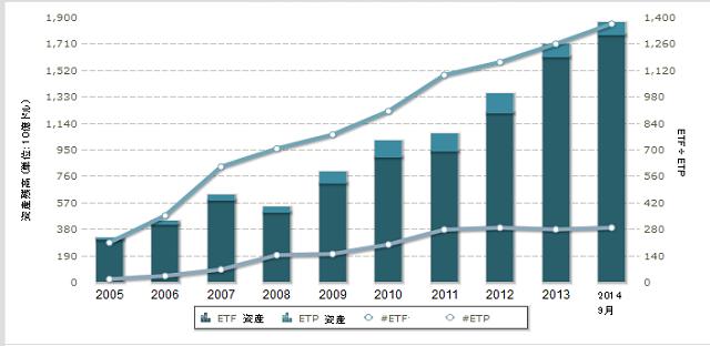 米国 ETF の資産残高の推移