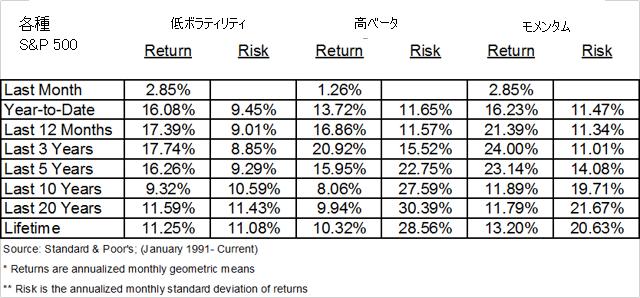各種 S&P 500 の表