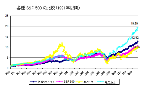 各種 S&P 500 のグラフ