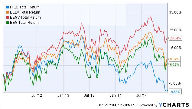低ボラティリティ投資新興国株式 ETF の比較