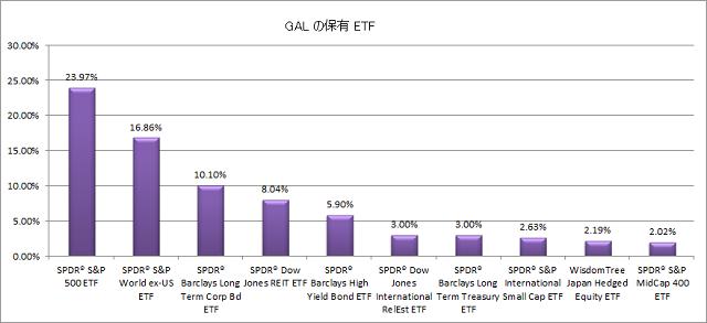 GAL の保有 ETF