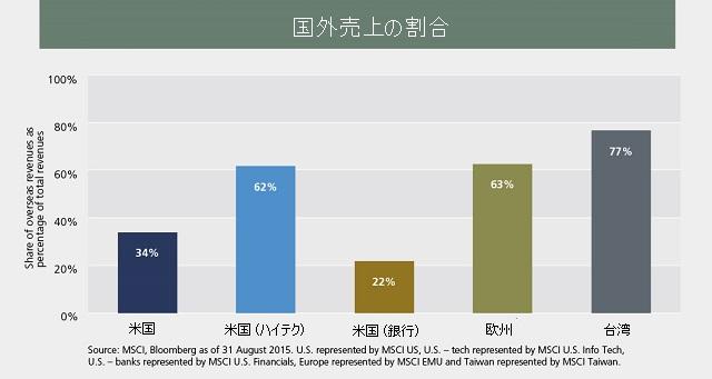 企業の国外売上率