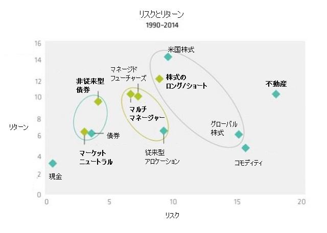 オルタナティブ投資のリスクとリターン