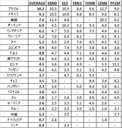 新興国債券 ETF