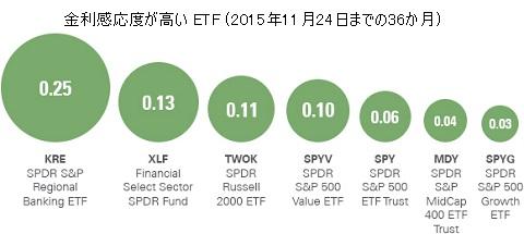 金利感応度が高い ETF