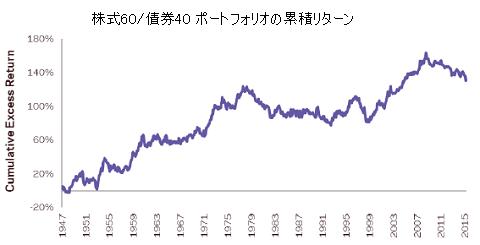 株式60債券40ポートフォリオの累積リターン