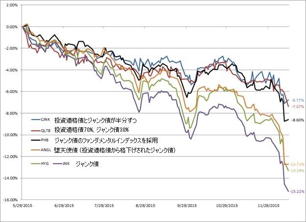 ジャンク債 ETF のバリエーション