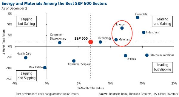 S&P 500 セクター別リターン