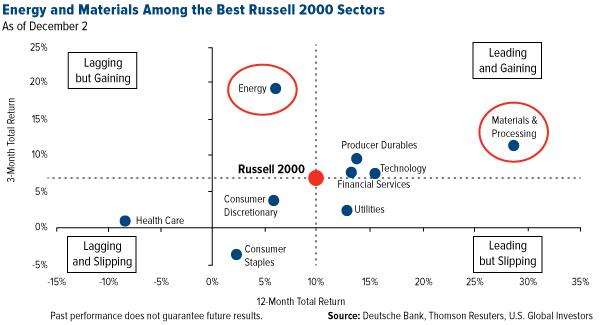Russell 2000 セクター別リターン
