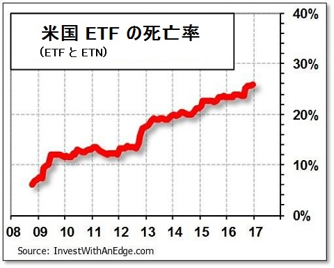 ETF の死亡率