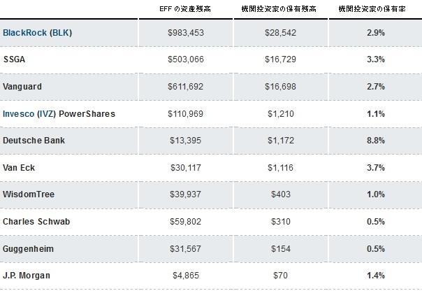 機関投資家と ETF1