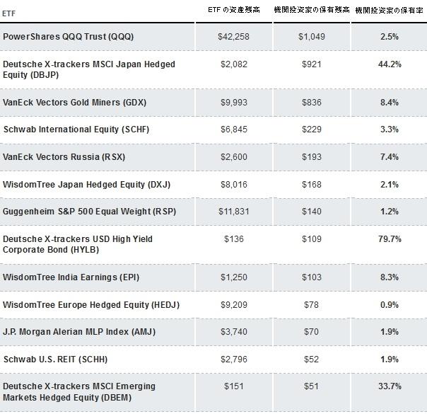 機関投資家と ETF2