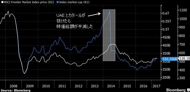 MSCI Frontier Index とその時価総額の推移