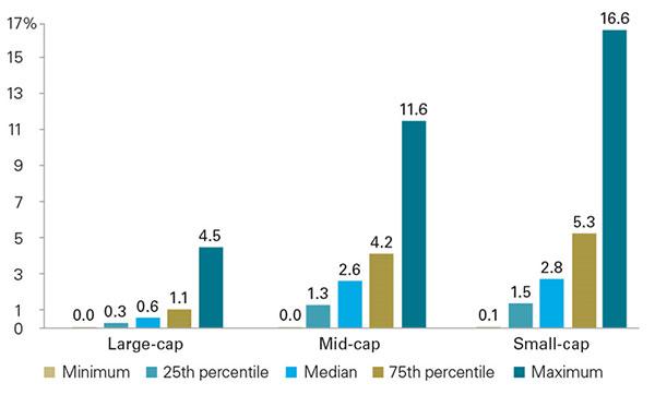 米国株時価総額インデックスのリターンの違い
