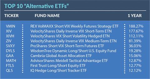 オルタナティブ ETF トップ10
