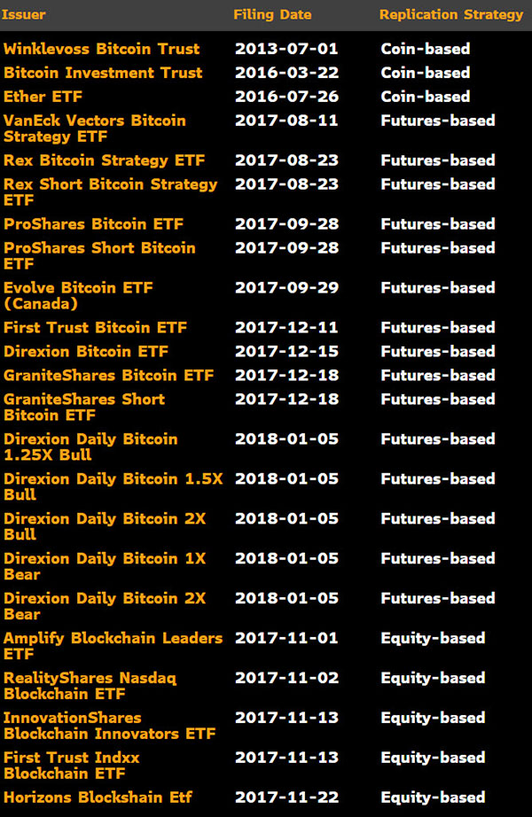 ビットコイン ETF のリスト (2018年1月9日)