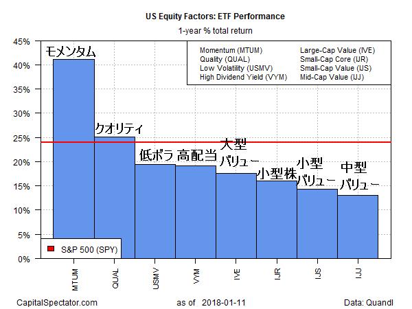 ファクター ETF (2017)