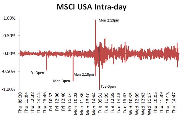 MSCI USA Index のリターン