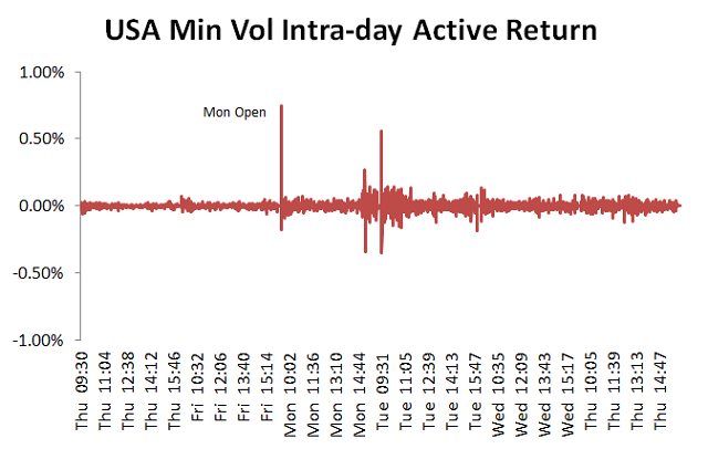 MSCI USA Min Vol Index のアクティブリターン