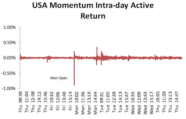 MSCI USA Momentum Index のアクティブリターン