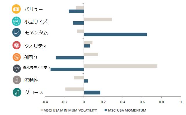 MSCI Momentum Index と Minimum Volattility Index のファクターエクスポージャ