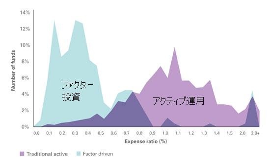 ファクター投資ファンドとアクティブ投資ファンドのコスト分布