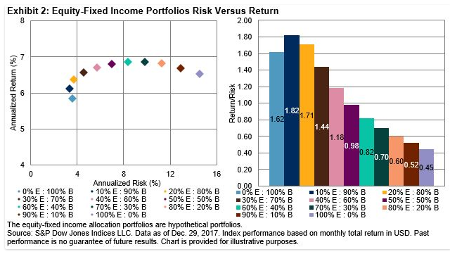 株式と債券