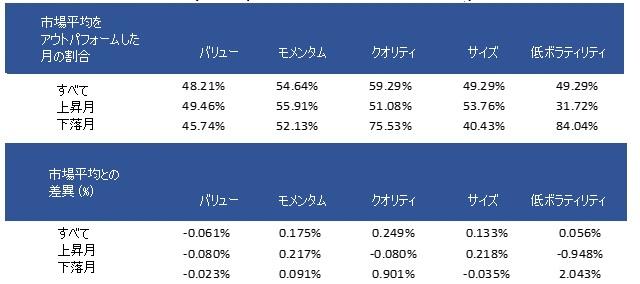 ファクターと市場平均