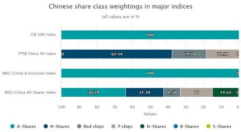中国株インデックス