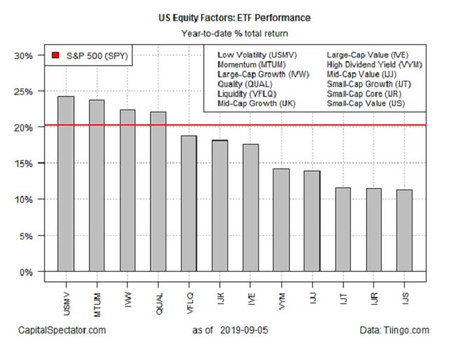 S&P 500 ファクター ETF