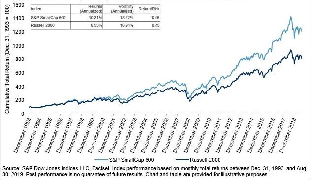 小型株インデックス