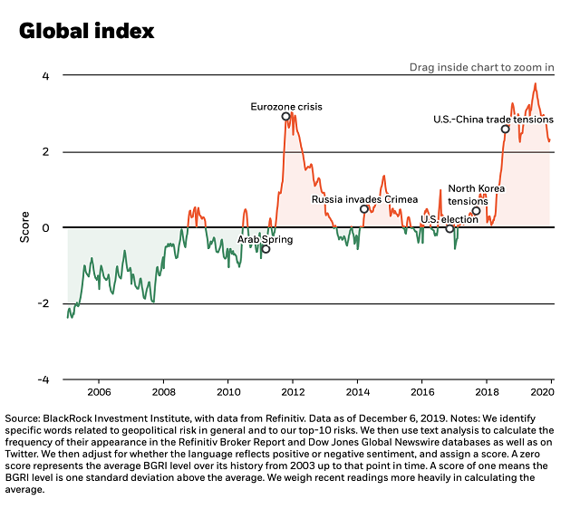 BlackRock Geopolitical Risk Index