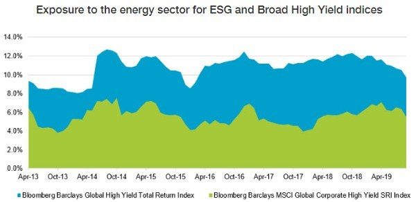 エネルギーセクターの割合