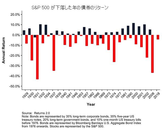 株式が下落した年の債券のリターン