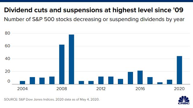 S&P 500 の減配・無配企業